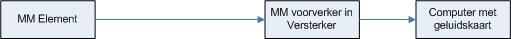 Aansluitschema voor MM element
